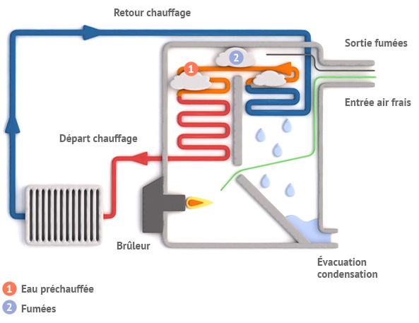 la chaudière fioul à condensation, Les avantages de la chaudière fioul à condensation, BP Superfioul