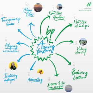 Les 10 objectifs de BP pour repenser l'énergie dans le cadre de sa nouvelle stratégie