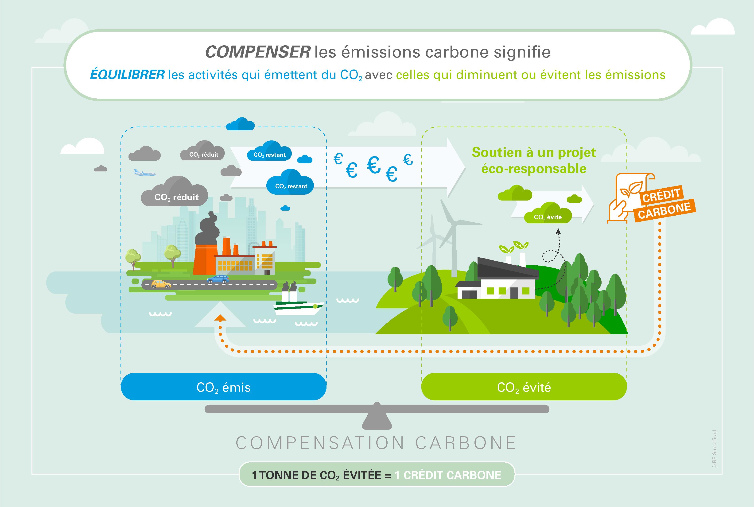 Qu'est-ce que la compensation carbone ?