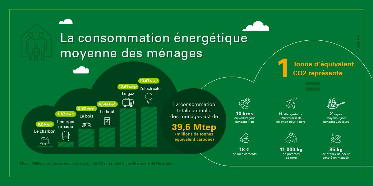 Les énergies et leur équivalence carbone 2